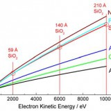 hight kinetic energy