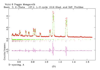 Relative variation of the bronze-Bragg peak width for the 14 samples.