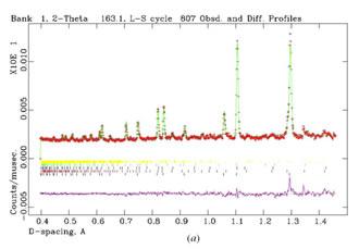 Example of final GSAS Rietveld refinements plot